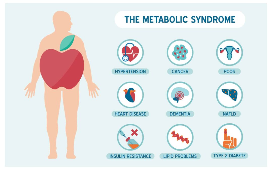 How a Naturopath Will Help You If You're Dealing with Metabolic Syndrome